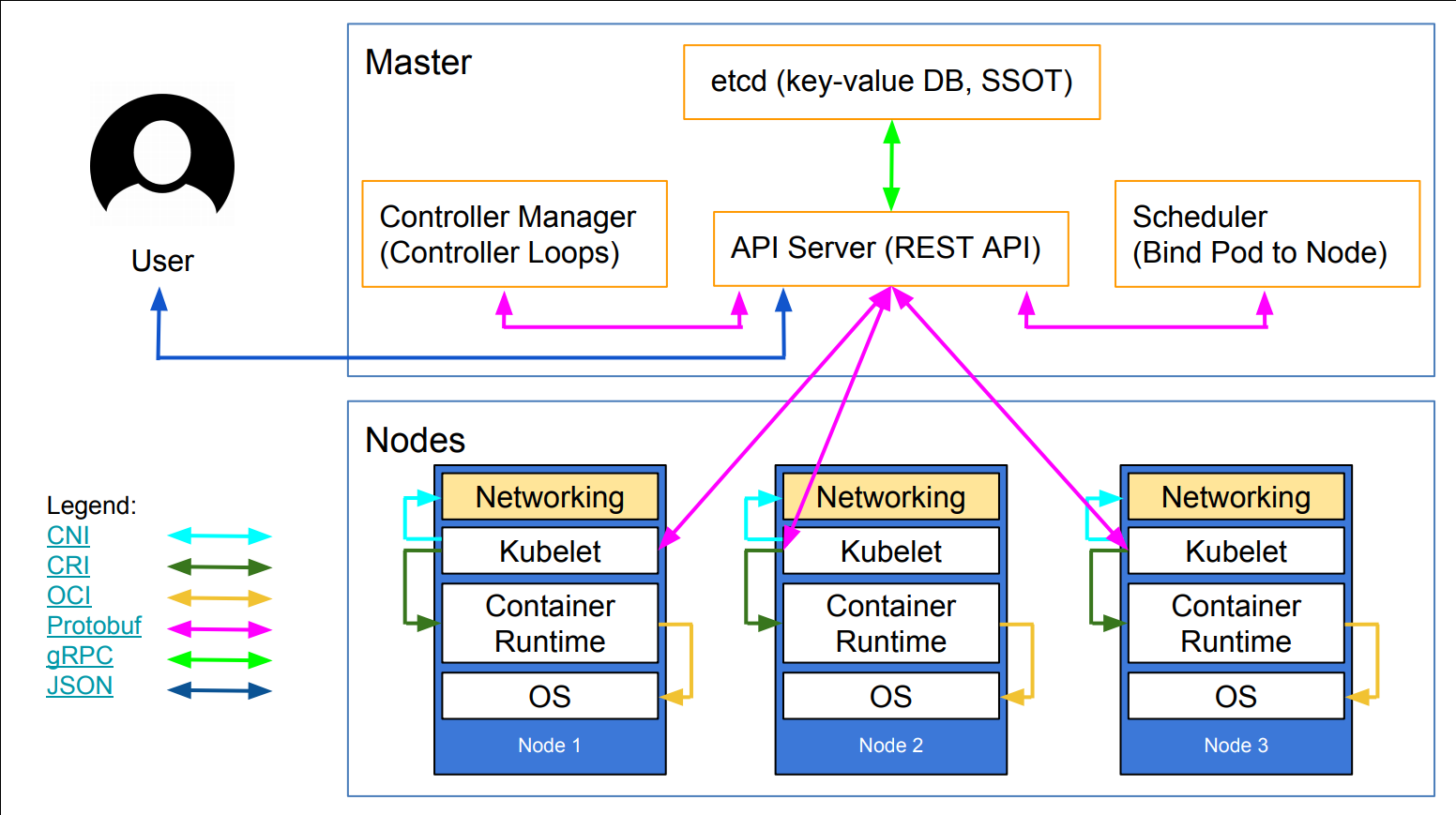 Deploying and Scaling Microservices with Docker and Kubernetes